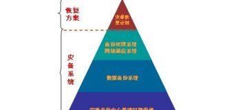 杨义先:灾备技术的现在和未来